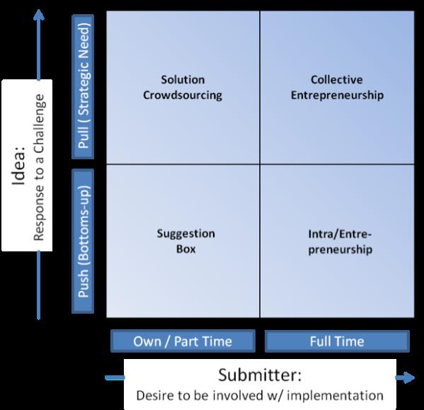 Idea submission matrix