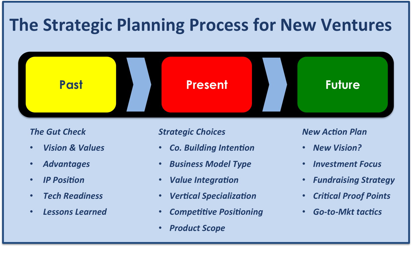 strategy planning Use this step-by-step guide to learn the basics of the strategic planning process read the four essential phases of the basic strategic planning process.
