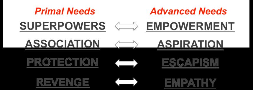 Categorization of needs
