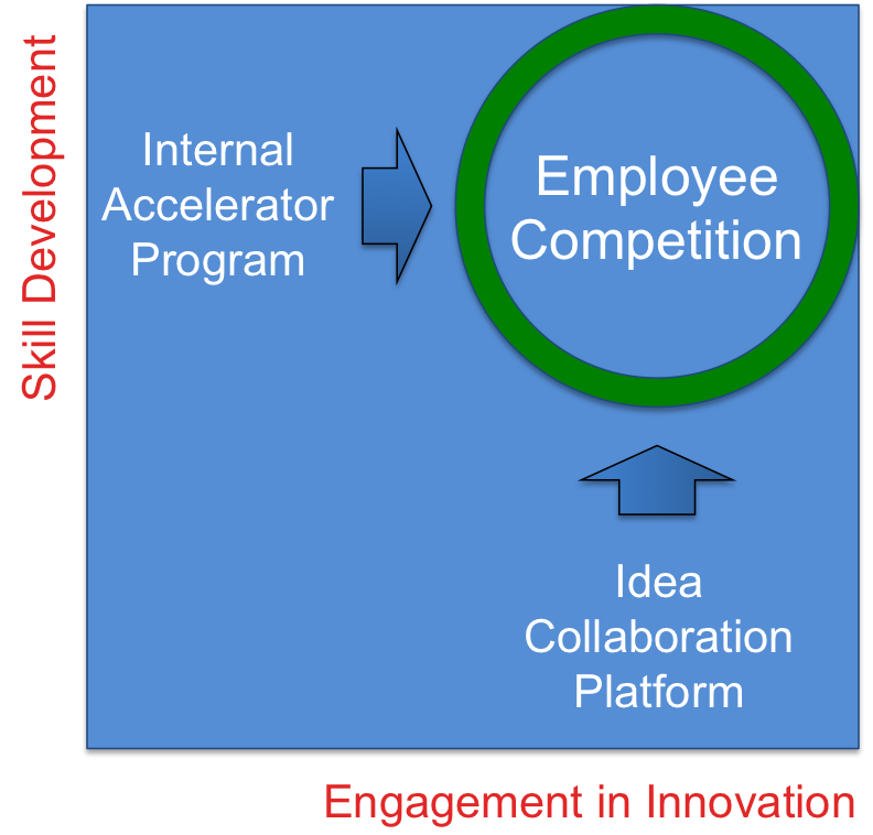 Employee competition 2
