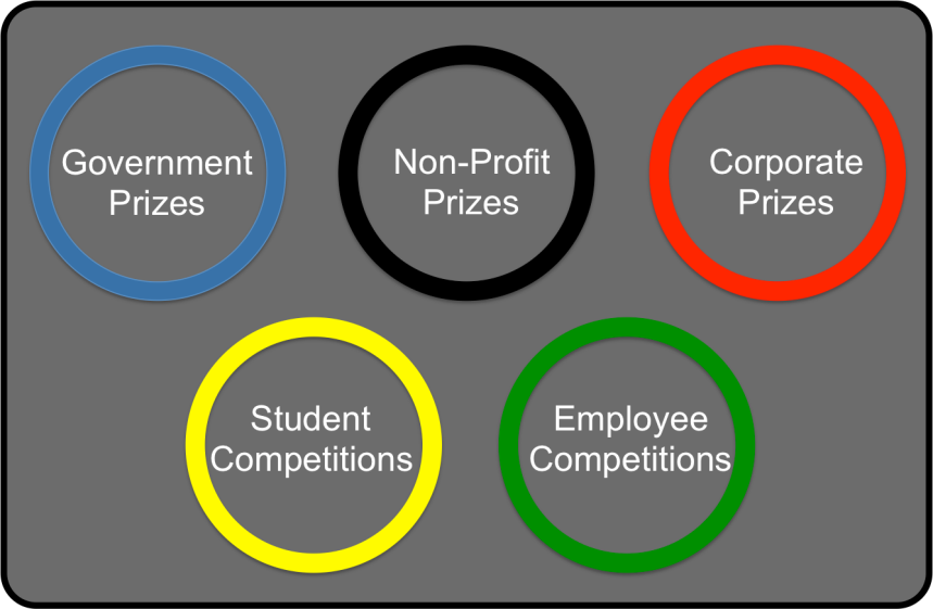 Innovation Competition Types