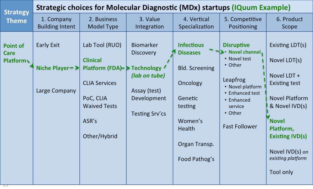 Disruptive Innovation in Molecular Diagnostics - IQuum