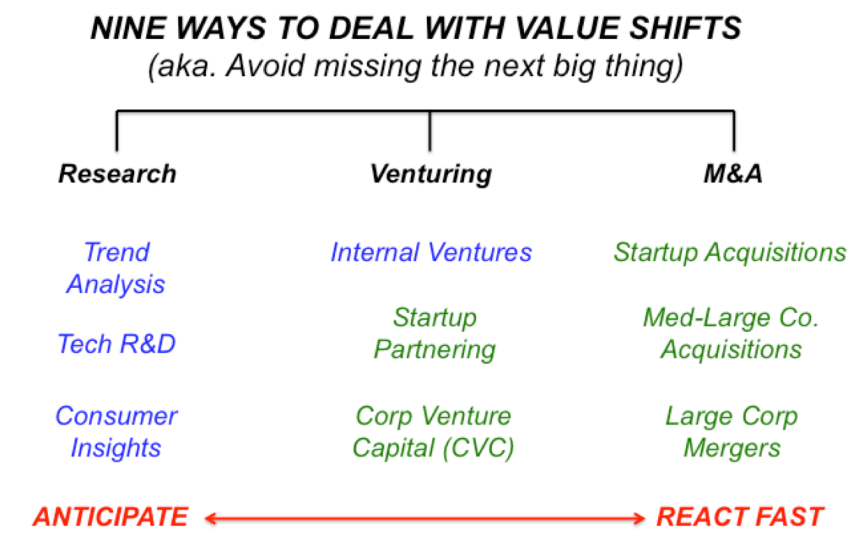 NINE WAYS TO DEAL WITH VALUE SHIFTS