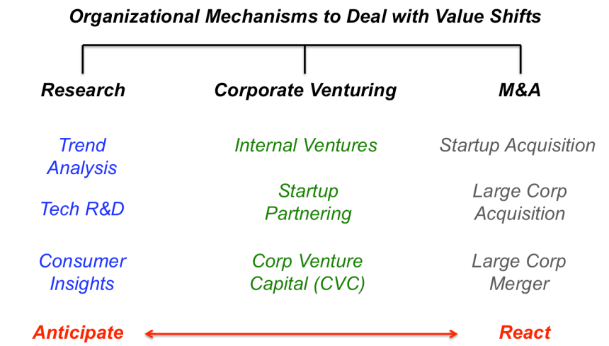 Organizational mechs value shifts