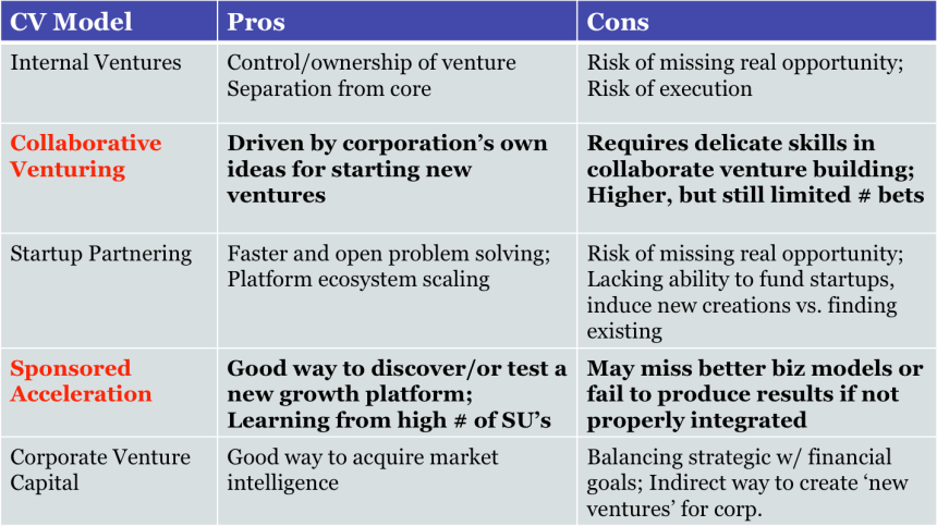 pros & cons of emerging CV models