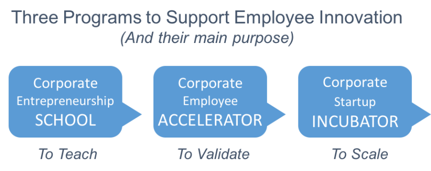 employee-innovation-support-programs2